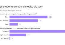 Young people want checks on Big Tech's power