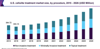 Cellulite Treatment Market Is Likely To Grow Its Total Worth Upto $2,806.60 Million By 2025